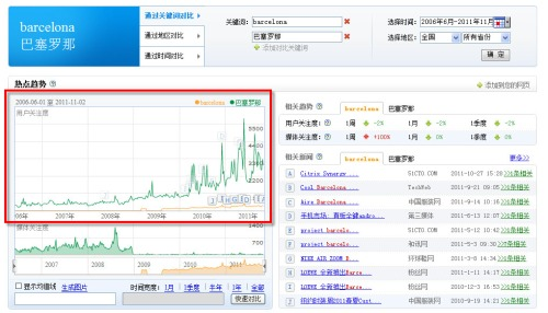 Baidu index Blog roger nierga