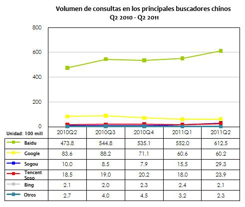 Comparativa de volumen de consultas en los principales buscadores chinos