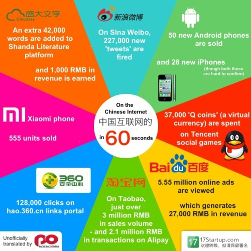 Every-60-seconds-in-China
