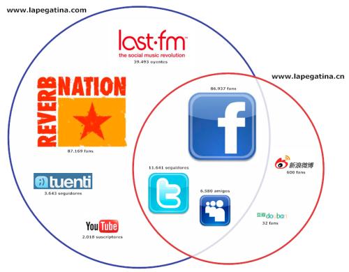 La Pegatina en las redes sociales chinas