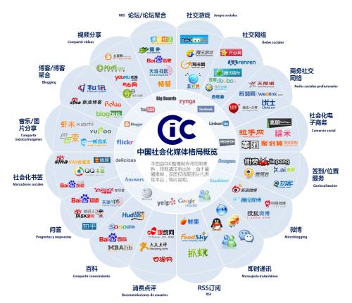 Panorama social media chino