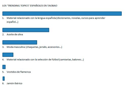 Los trending topics españoles en Taobao