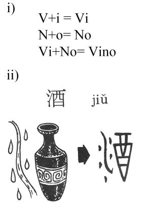 Comparación de la palabra Vino en español y chino