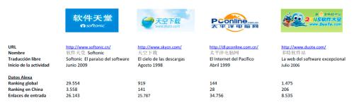 Softonic y algunos de sus competidores en China