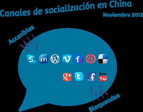 Accesibilidad de algunos canales sociales occidentales en China