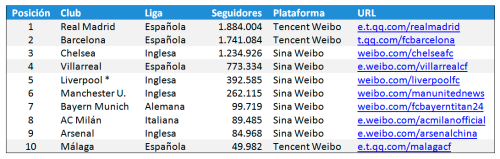 Los 10 clubes europeos con más seguidores en Weibo