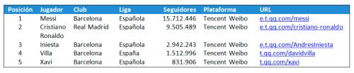 Los-top-5-jugadores-(en-activo)-de-clubes-europeos-con-más-seguidores-en-Weibo
