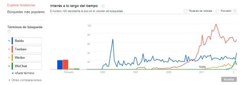Baidu, Taobao, Weibo y WeChat en Google Trends (i)